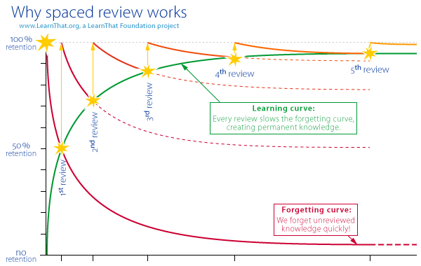 Ebbinghaus Forgetting curve - LearnThat learning curve